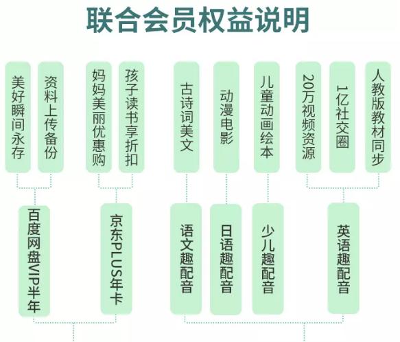 【联合会员活动最新2021】趣配音京东百度联合会员