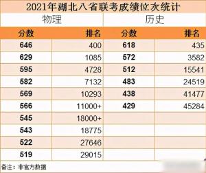 2021八省联考湖南成绩即将公布?八省联考和高考哪一个更难?