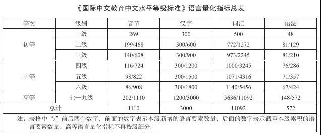 中文等级考试分几级,中文水平等级新划分