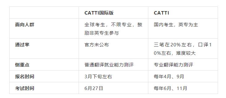 CATTI国际版考试时间,CATTI国际版与CATTI的区别