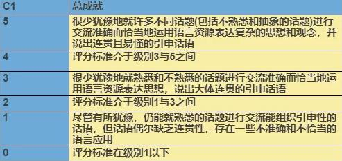 BEC口语考试评分标准,BEC评分四方面
