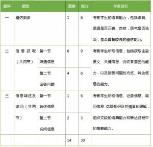 2021广州中考英语听说考试时间已出,听说考试高分技巧